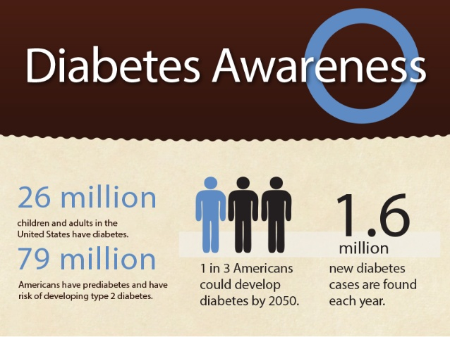 diabetes awareness and facts
