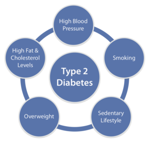 What-causes-diabetes-type-2