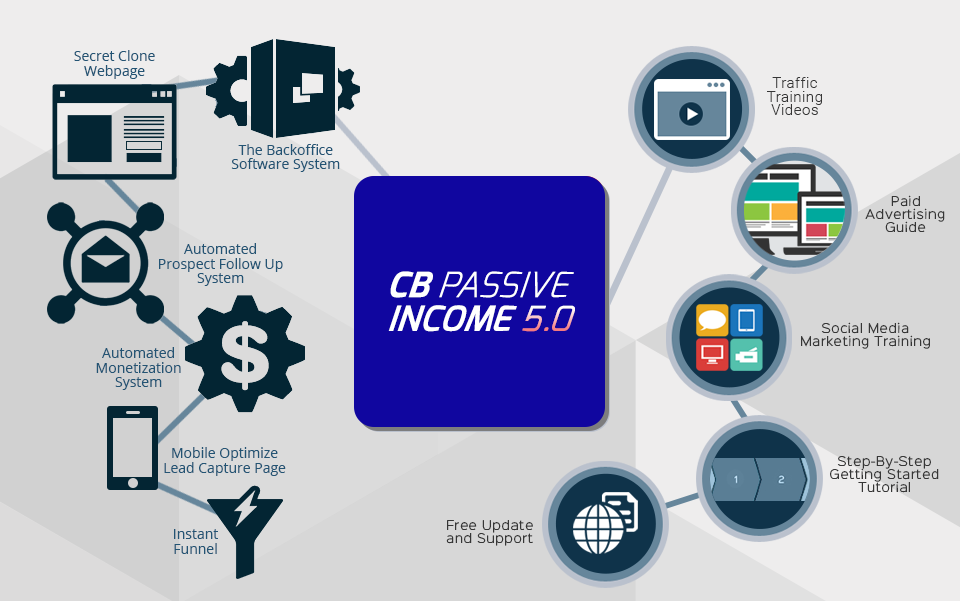 CB-Passive-Income-Review 5.0